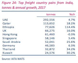 India air cargo market