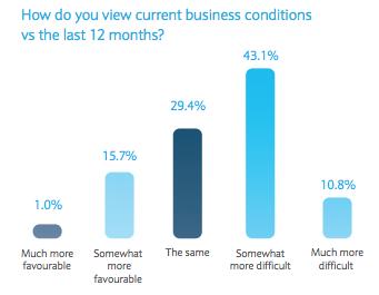 Logistics Confidence Index