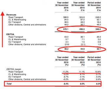 Stobart EBITDA margin and trends