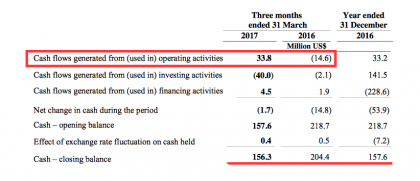 Zim cash flows 1Q