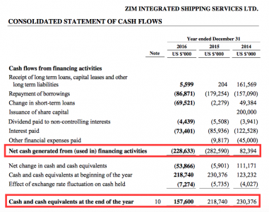 Zim cash flows 2016