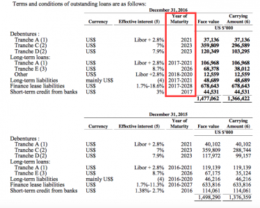 Zim debt profile