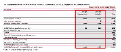 CEVA 5 Chart FM vs CL revenues and Ebitda