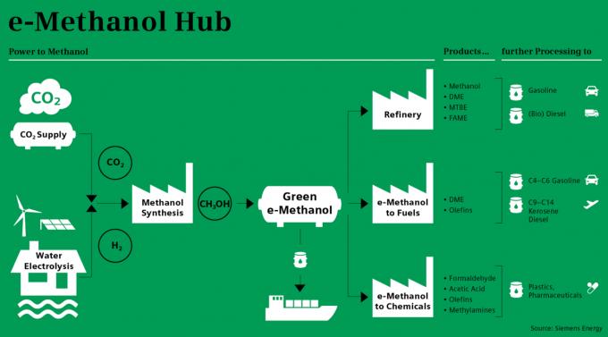 e-methanol-hub Source Siemens