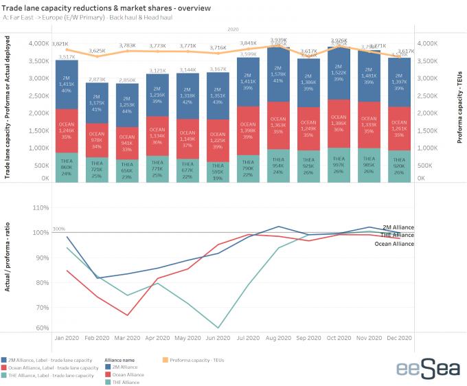 eeSea Trade capacity - alliance & selector - FEA-EUR HH v2