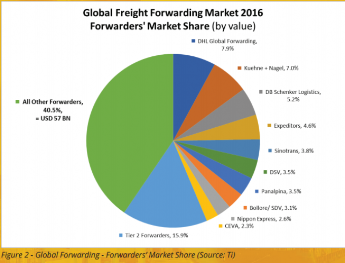 The global freight forwarding market and its impact on