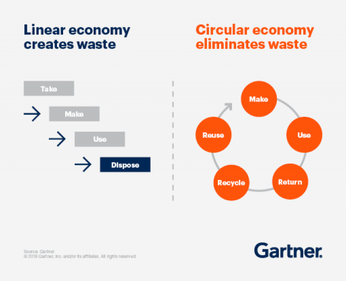 Gartner Predicts Circular Economies Will Replace Linear Economies in 10 Years