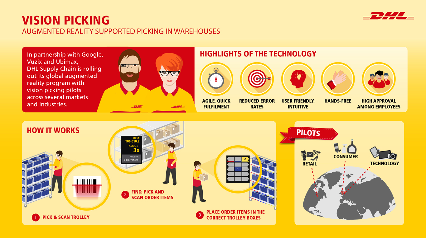 Dhl air express airway bill instructions - Infographic Detailing Warehouse Operations Using Augmented Reality Glasses