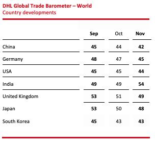 global trade barometer