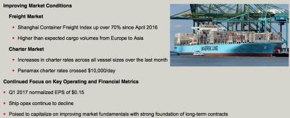 Seaspan market conditions